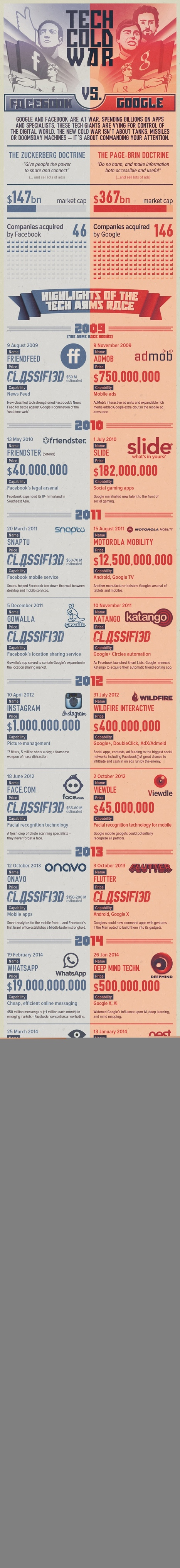 Google vs. Facebook: Who Is Winning the Tech Cold War? [INFOGRAPHIC] | Economy and cinema | Scoop.it