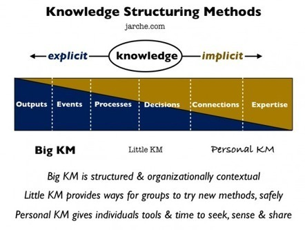 my pkm story | Knowledge Management | Scoop.it