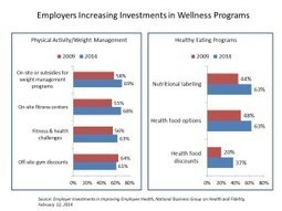 Employers spending more on wellness in 2014, with growing focus on food   Health Populi   Employee Wellness by Wellness Corporate Solutions   Scoop.it