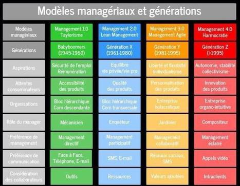 Modéles managériaux, usages de communication et générations - Coaching d'intelligence collective | Co-innovation, co-création, co-développement | Scoop.it