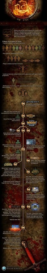 What is DotA – A Brief History [INFOGRAPHIC] | Digital-News on Scoop.it today | Scoop.it
