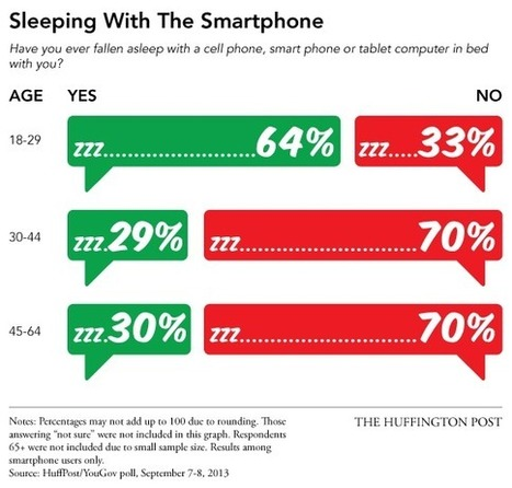 Young people are sleeping with their phones. Their parents are sleeping with people | Technoculture | Scoop.it
