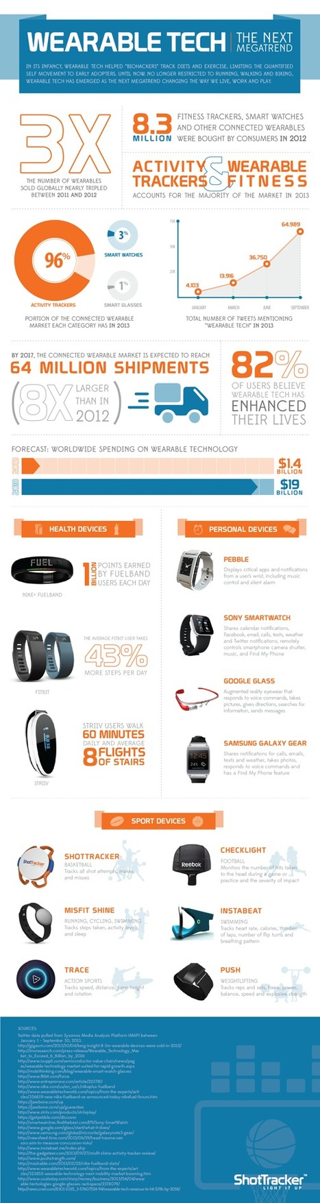In Five Years, Shipments of Wearable Technology Will Jump 8-Fold (infographic) | Medicine in Pictures | Scoop.it