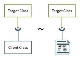 Alex Yakyma: Is TDD Really Extreme? | Agile SE | Scoop.it