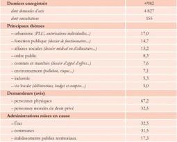 Open Data : Projet Pilote d'Ouverture des Petites Communes - @ Brest | actions de concertation citoyenne | Scoop.it