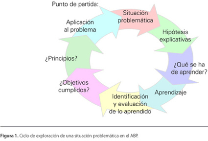 Problem Based Learning | Sinapsisele 3.0 | Scoop.it
