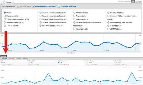 Nouveau Google Analytics : les premières critiques | floriankarmen.com | Web Marketing Magazine | Scoop.it