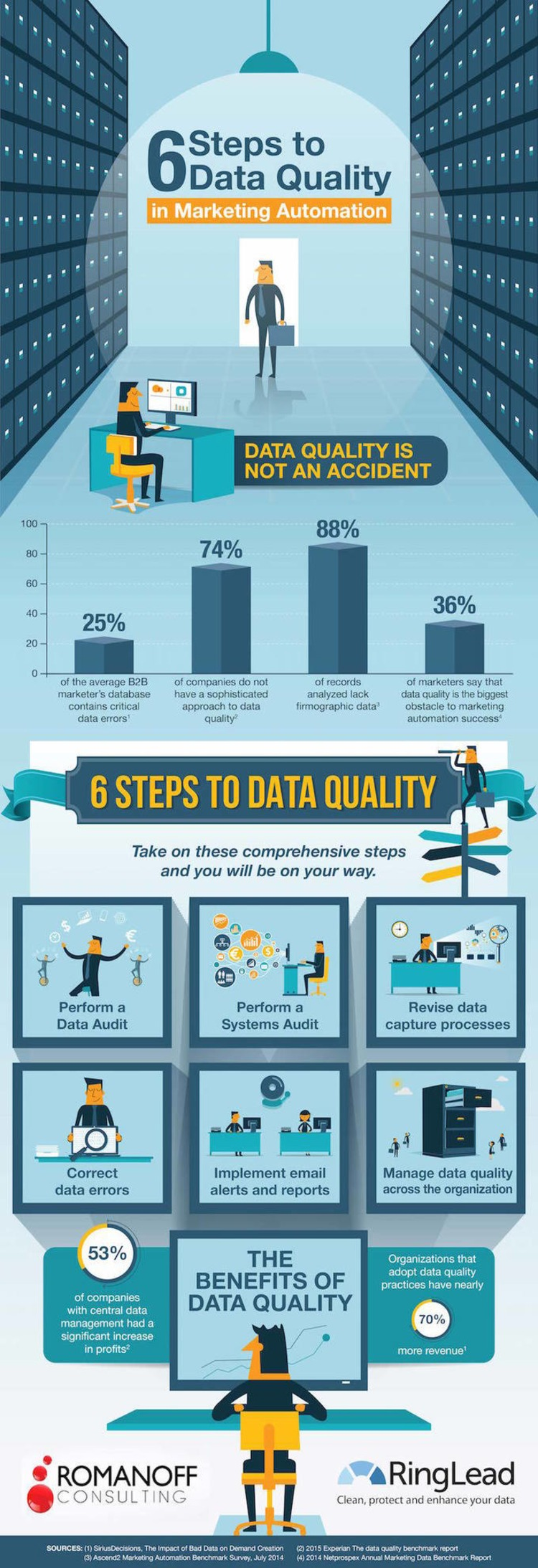 6 Steps to Data Quality in Marketing Automation - Visual Contenting | The Marketing Technology Alert | Scoop.it