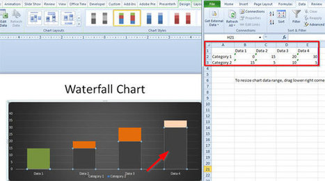 Waterfall Chart in PowerPoint 2010 | PowerPoint Presentation | Waterfall Values | Scoop.it