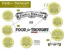 Why Trademark (Brand) Matters: Food For Thought vs Huffington Post/Chipotle Mexican Grill | Food For Thought® | Local Food Systems | Scoop.it