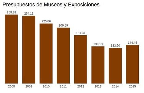 Si los museos españoles tuvieran licencias libres   Innovation in Culture and Art   Scoop.it