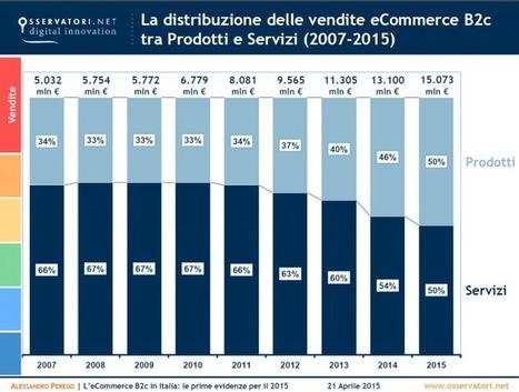 E-commerce in Italia nel 2015: lo scenario   Gioiacommunica   Scoop.it