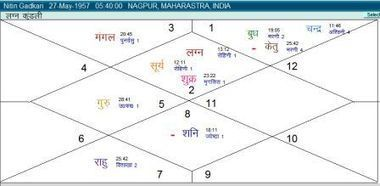 Will Bad Time End for Nitin Gadkari, the BJP Leader?-Astrology and I   blogging   Scoop.it