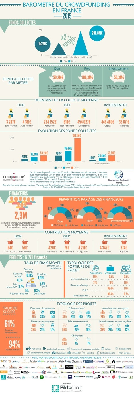 #Infographie : 300 millions d'euros ont été levés par le biais du crowdfunding en France en 2015 - Maddyness | Crowdfunding, Crowdsourcing and Renewable Energy Overview | Scoop.it
