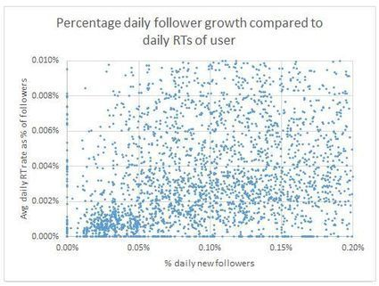 Are Hashtags Dead? Do Tweets with Images Get More Followers? Twitter Growth Factors  - Moz | Immo | Scoop.it