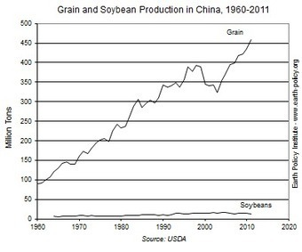 Data Highlights - 34: China's Rising Soybean Consumption Reshaping Western Agriculture | EPI | Sustain Our Earth | Scoop.it