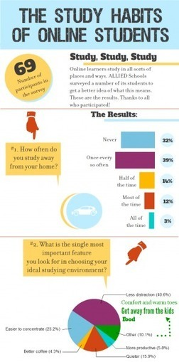 The Study Habits of Online Students Infographic | E-Learning - Lernen mit digitalen Medien | Scoop.it