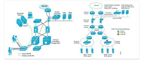 Cisco Unified Wireless Network Solutions | Information Technology solution and services | Scoop.it