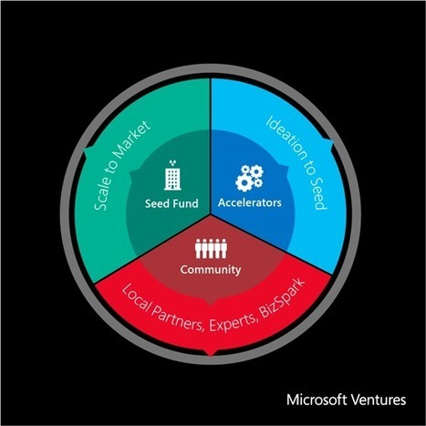 Announcing Microsoft Ventures for startups to build, innovate and grow - The Official Microsoft Blog - Site Home - TechNet Blogs | Startups Ecosystem | Scoop.it
