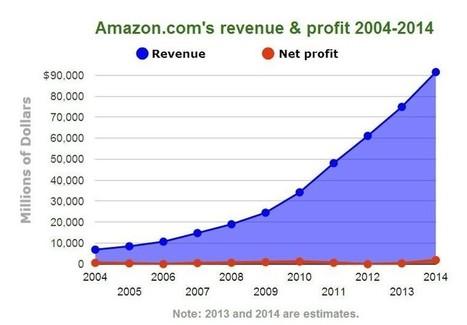Perché la gente acquista su Amazon? L'ho chiesto a 170 clienti… - Alessandro Sportelli | Social media culture | Scoop.it