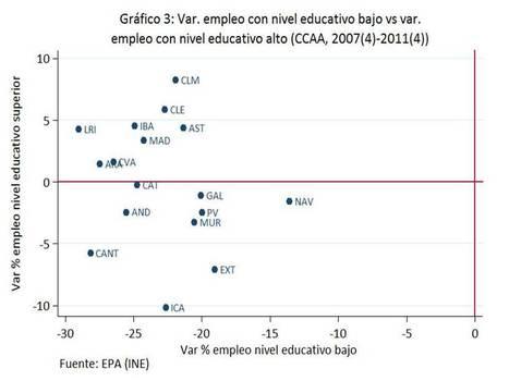 Muy malos tiempos para los menos educados — Nada es Gratis | Educación a Distancia (EaD) | Scoop.it