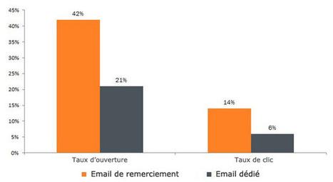 Pourquoi les emails de remerciement sont une mine d'or inexploitée ?   Community Manager : Partagez le meilleur du web 2.0!   Scoop.it