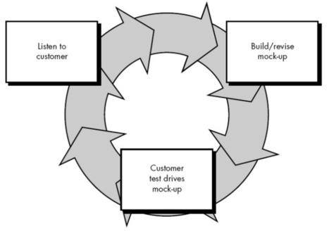 Prototyping Model and its Types | Software Development | Website Design & Development | Scoop.it