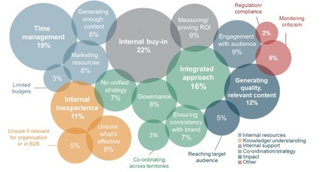 B2B Social Media: Highlights From New Benchmarking Research   Business 2 Community   Social Media Index   Scoop.it