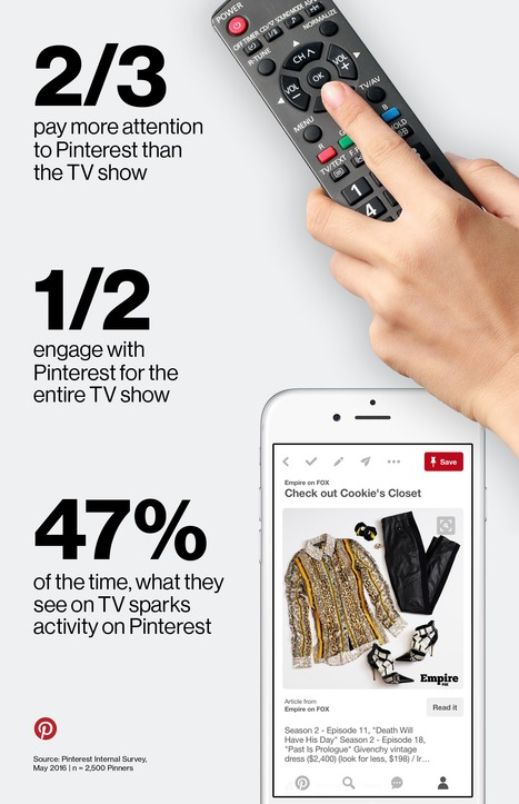 Pinterest and TV Go Hand-in-Hand #Infographic | MarketingHits | Scoop.it