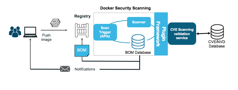 Docker Security Scanning