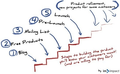 How to Get Your Product to Market, Fast! | Google Plus and Social SEO | Scoop.it