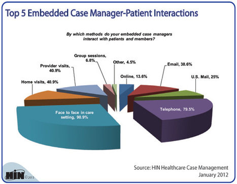 Top 5 Embedded Case Manager-Patient Interactions   Nursing Beyond the Bedside: Nurse Case Management   Scoop.it