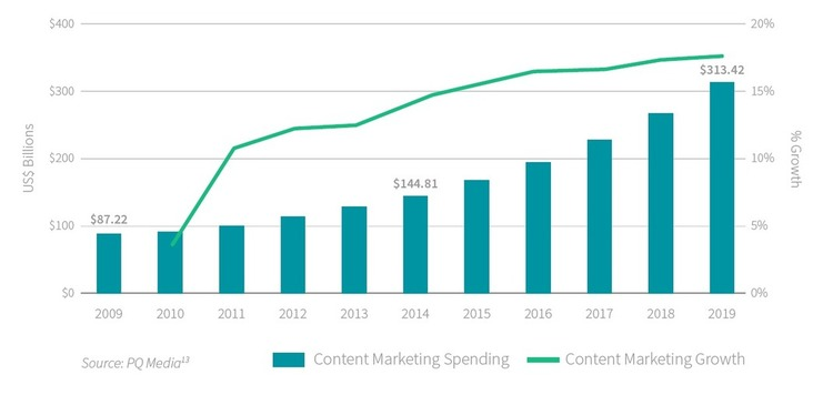 Online ads eclipsed whilst content marketing continues meteoric rise - Smart Insights | The Marketing Technology Alert | Scoop.it
