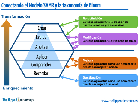 Conectando el Modelo SAMR y la taxonomía de Bloom | Education | Scoop.it