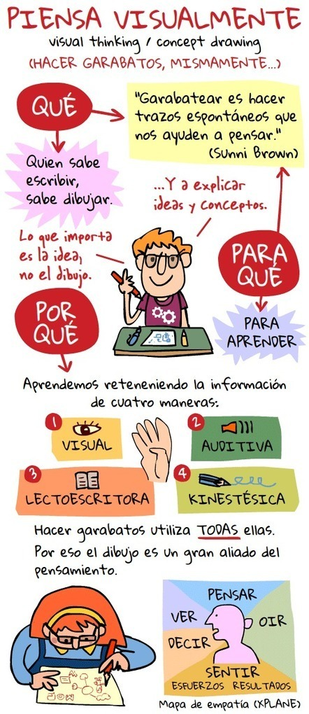 Piensa visualmente #Infografia | E-Learning Methodology | Scoop.it