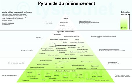 la pyramide du référencement | Superkadorseo | Scoop.it
