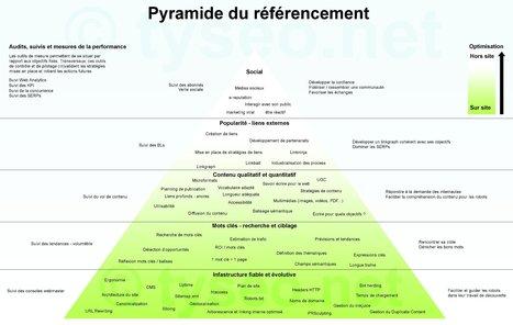 La pyramide du référencement - Géraldine Decelle - Community Manager | Social media & other... | Scoop.it