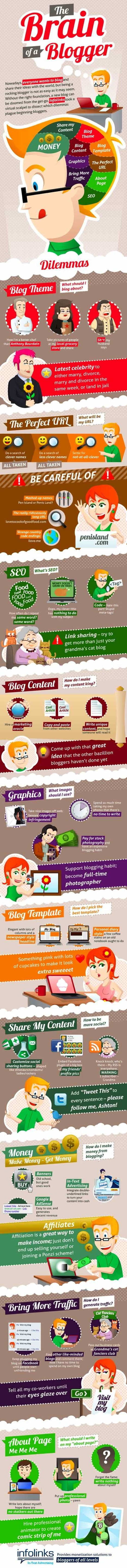 The Brain of the Beginning Blogger [INFOGRAPHIC]   Social media and education   Scoop.it