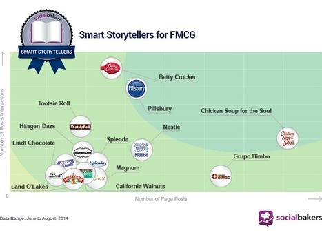 FMCG Smart Storytellers & Tasty Tips | Integrated Brand Communications | Scoop.it
