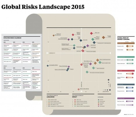 Business Risk Strategies  - raconteur.net | Procurement; Negotiation; Purchasing; Supply Chain; | Scoop.it