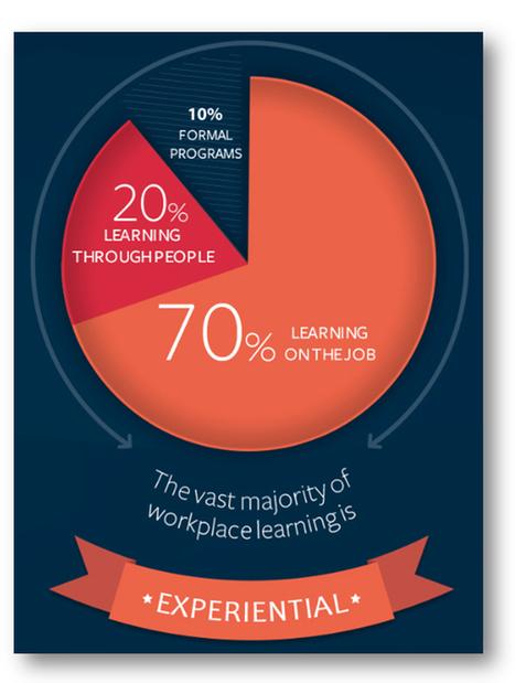 70-20-10: Origin, Research, Purpose   Future of corporate learning   Scoop.it