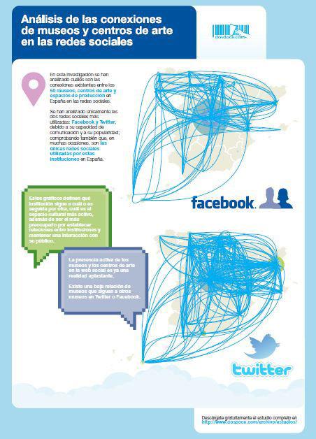 Conexiones entre museos en las redes sociales - Dosdoce.com | Gestión Cultural | Scoop.it