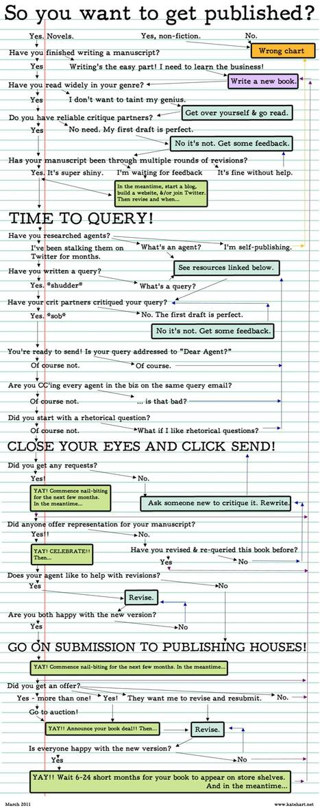Kate Hart: How To Get Published: A Flowchart | Feed the Writer | Scoop.it
