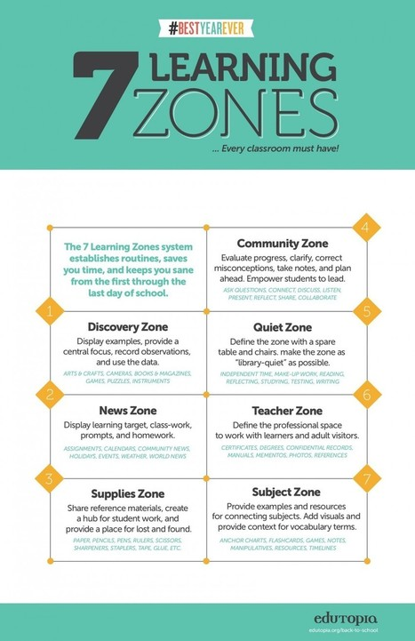 Do you Know about These 7 Learning Zones in Your Class? | Executive Function and technology | Scoop.it