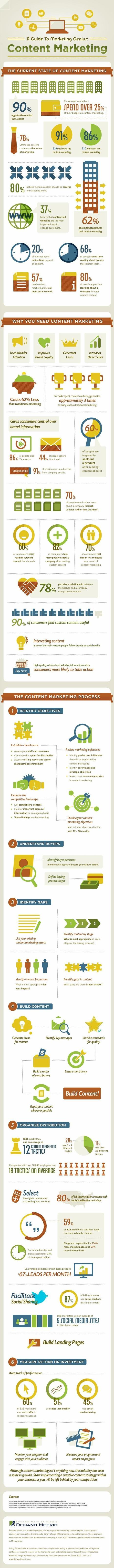 A Guide to Marketing Genius: Content Marketing [Infographic] | Internet Marketing & Social Media | Scoop.it