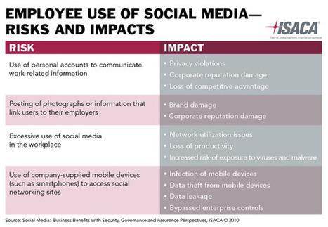 E 2.0, social business : même pas peur, quoique ....   RSE   Scoop.it