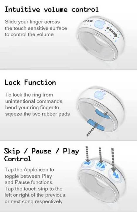Apple Introduces iBangle MP3 Player | iBangle MP3 | iPod's Future MP3 | NewHiTechGadgets | Scoop.it