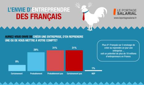 #Infographie : Les Français ont-ils envie d'entreprendre ? | Centre des Jeunes Dirigeants Belgique | Scoop.it