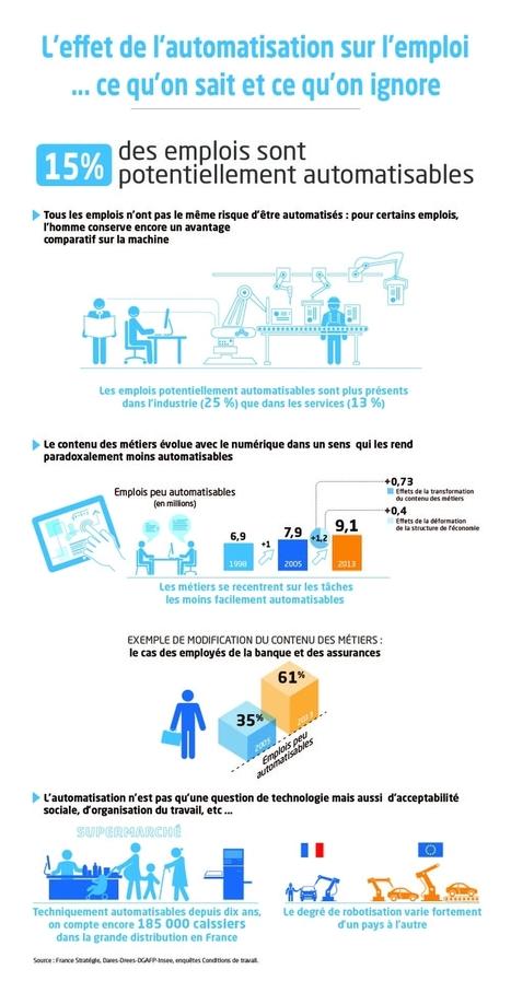 L'effet de l'automatisation sur l'emploi : ce qu'on sait et ce qu'on ignore | Nouveaux paradigmes | Scoop.it