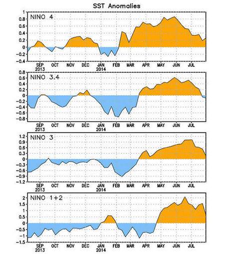 Fenómenos climáticos en Agua | Infraestructura Sostenible | Scoop.it